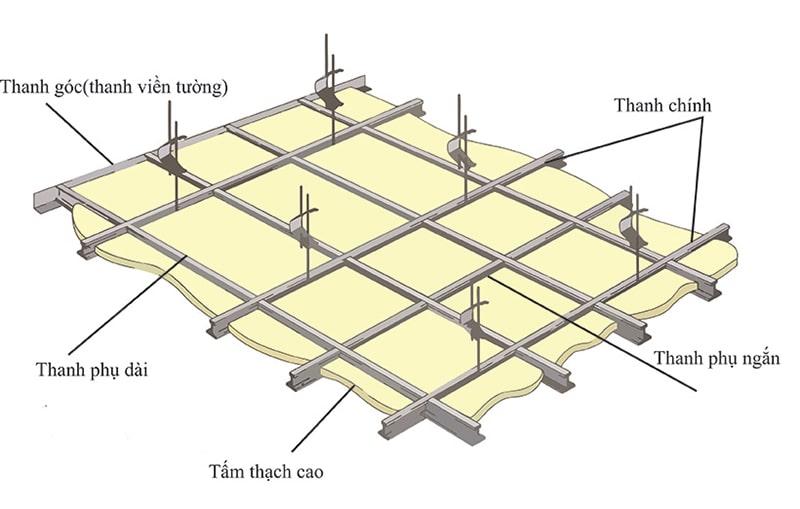 Các loại trần thạch cao