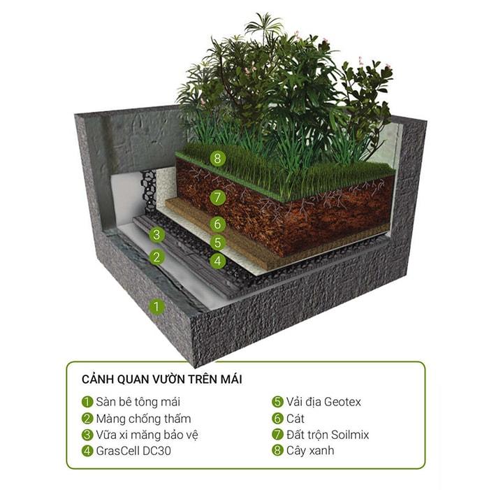 Kỹ thuật chống thấm nhiều lớp cho vườn trên mái